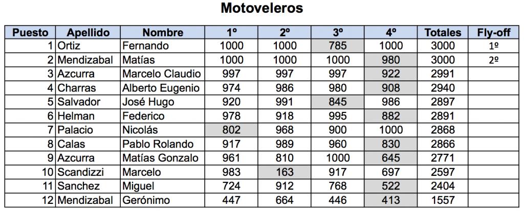 Motoveleros 69 Nacional