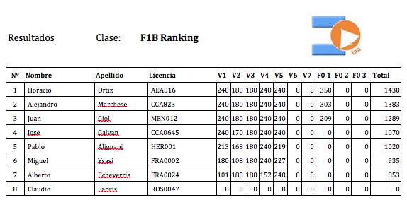 F1B Ranking