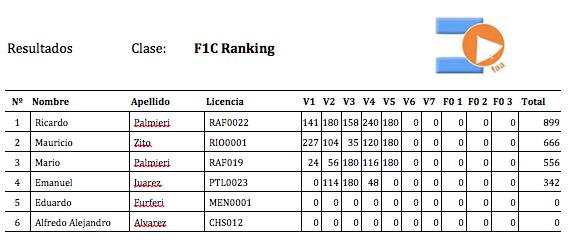 F1C Ranking