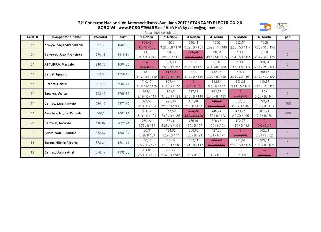 71 nacional_resultados STANDARD ELECTRICO 2,6